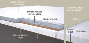 TABBERT Wohnwagen, Dach, Aufbau, Schichten, Zusammensetzung, Material