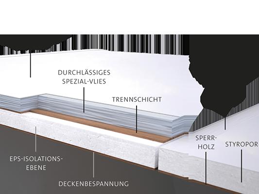 TABBERT Dach